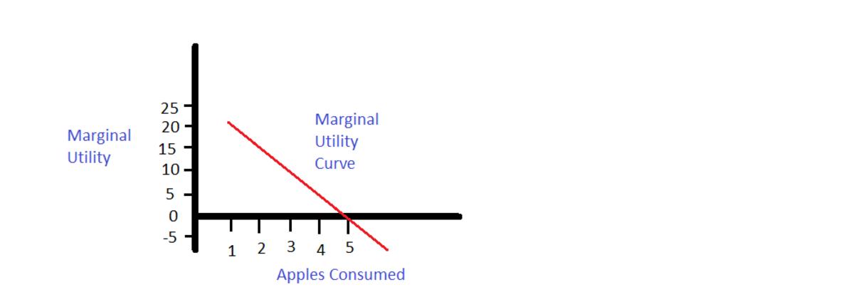law-of-diminishing-marginal-utility-detailed-explanation