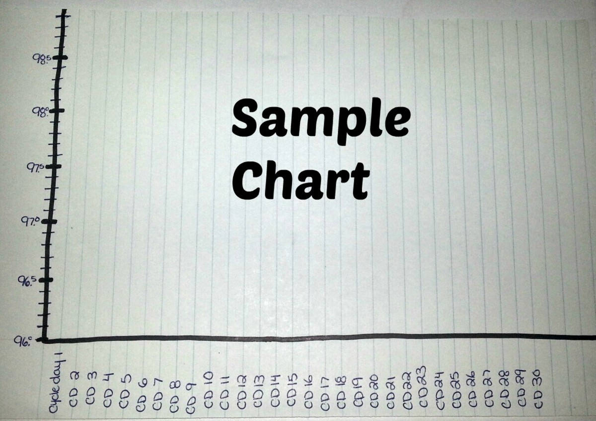How to Chart Basal Body Temperature