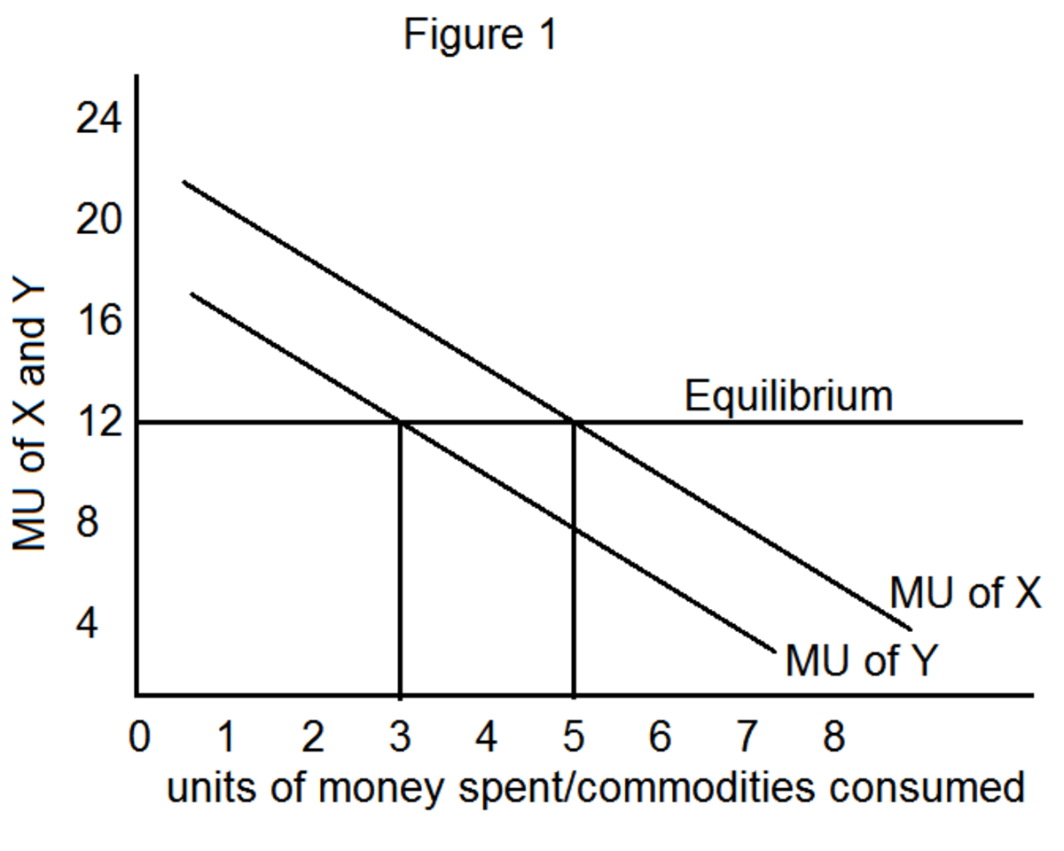The Law of Equi-Marginal Utility or Gossen's Second Law