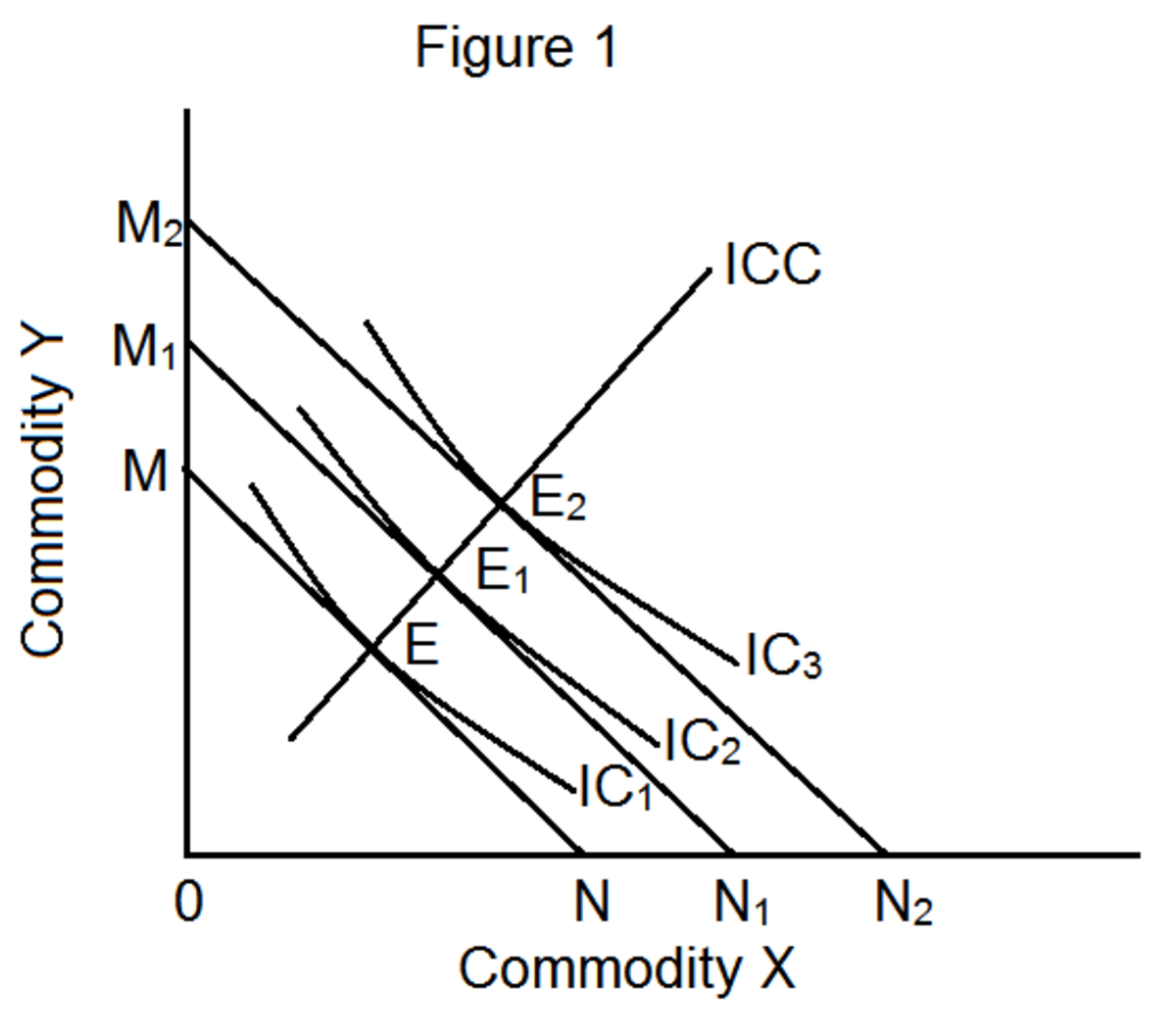 How Do Income Effect, Substitution Effect and Price Effect Influence Consumer's Equilibrium?