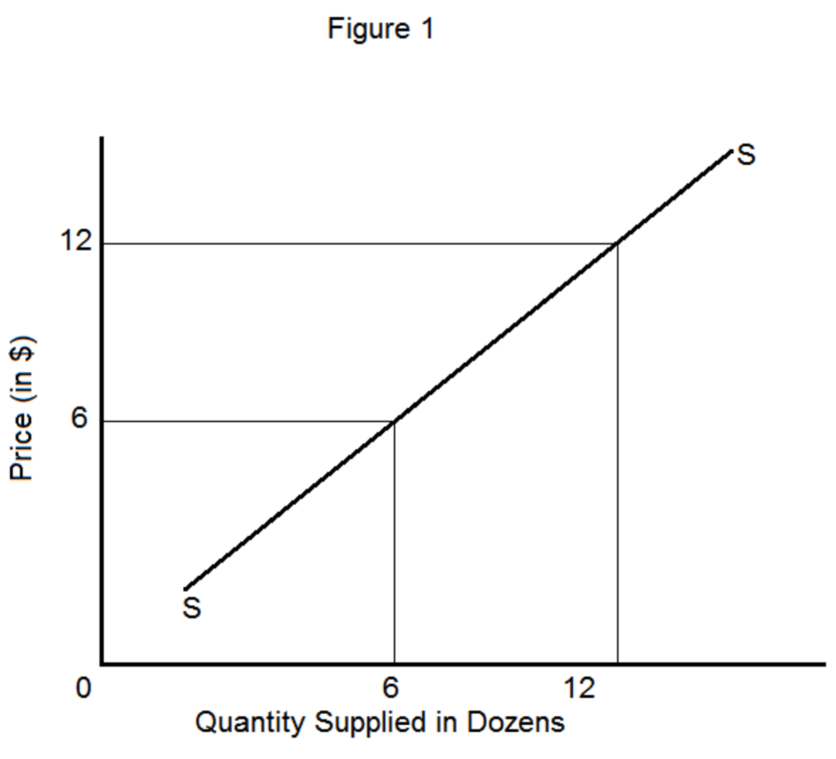 Supply Curve Diagram | Wiring Diagram