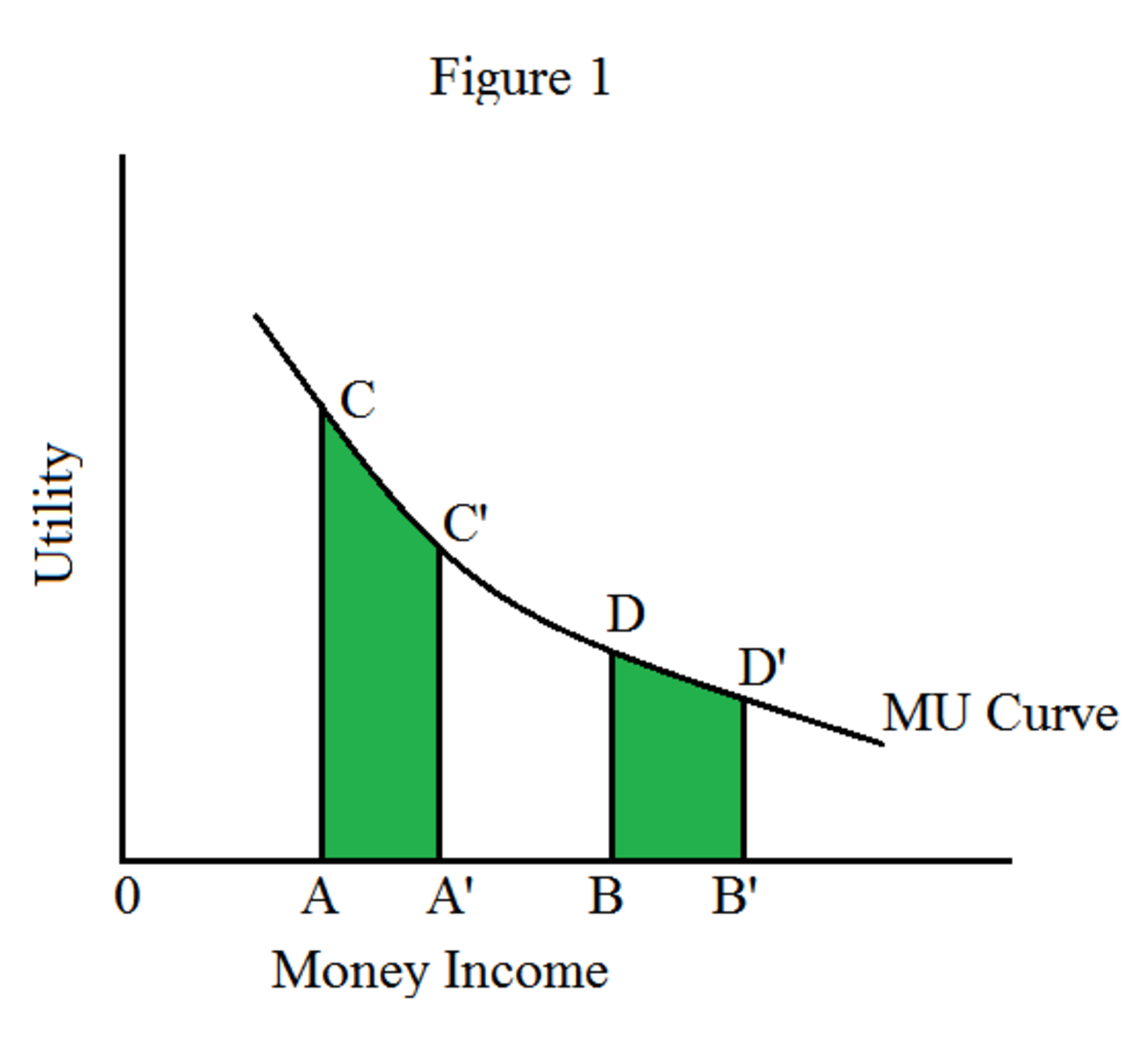 Advantages of the Law of Diminishing Marginal Utility