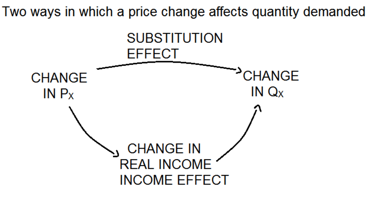 income and substitution effects of a price change essay Tutorial on understanding the income and substitution effects for normal and inferior goods when the price of a good rises and income and substitution effects for normal and inferior goods with a.