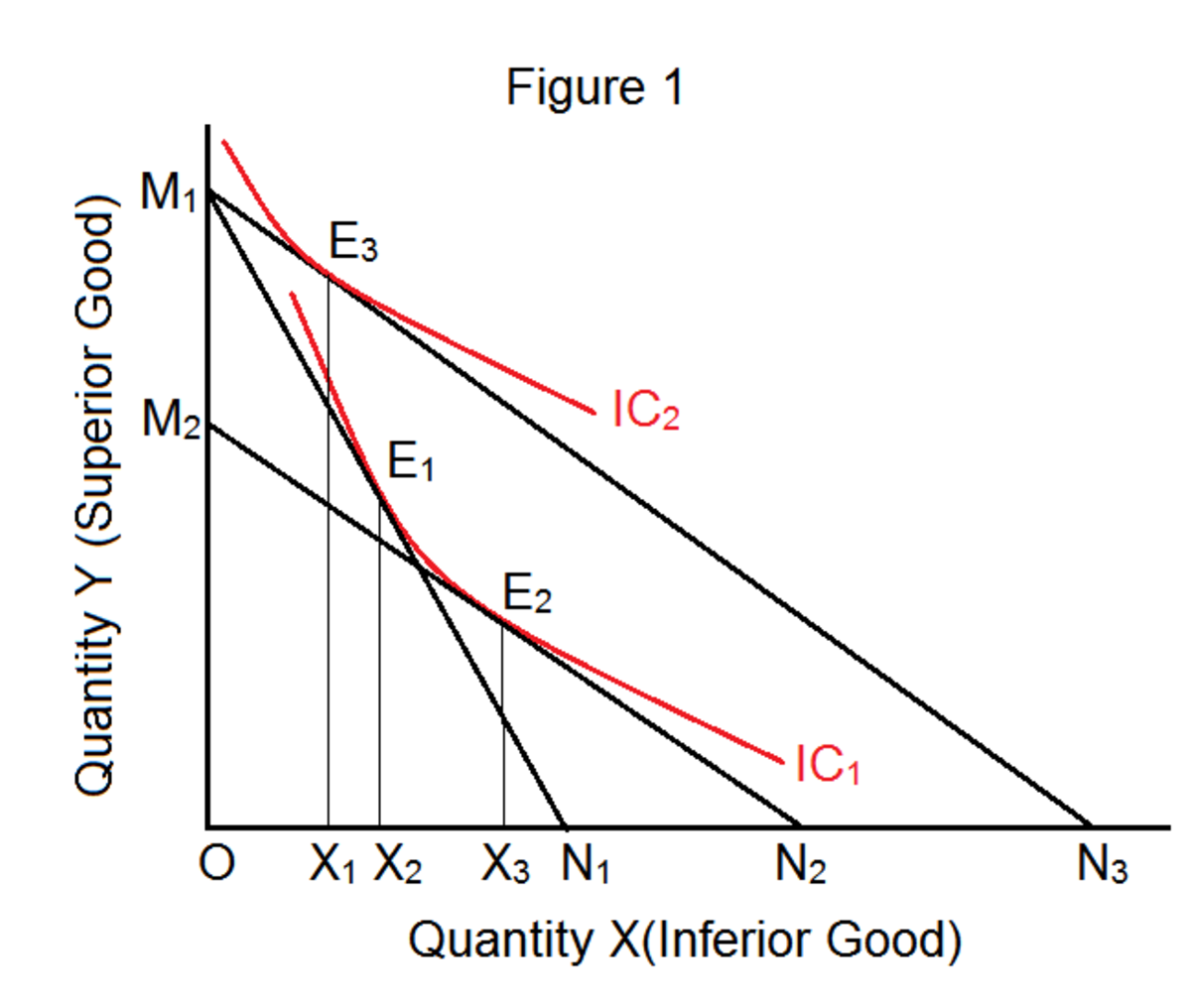How Do Income and Substitution Effects Work on Consumer's Equilibrium for Giffen, Normal and Inferior Goods?