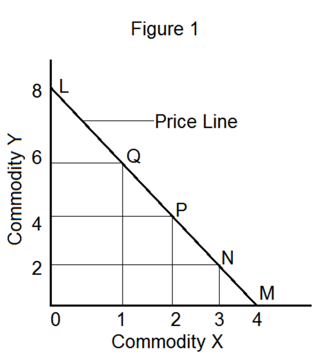 How to Derive Consumer's Equilibrium Through the Technique of Indifference Curve and Budget Line?