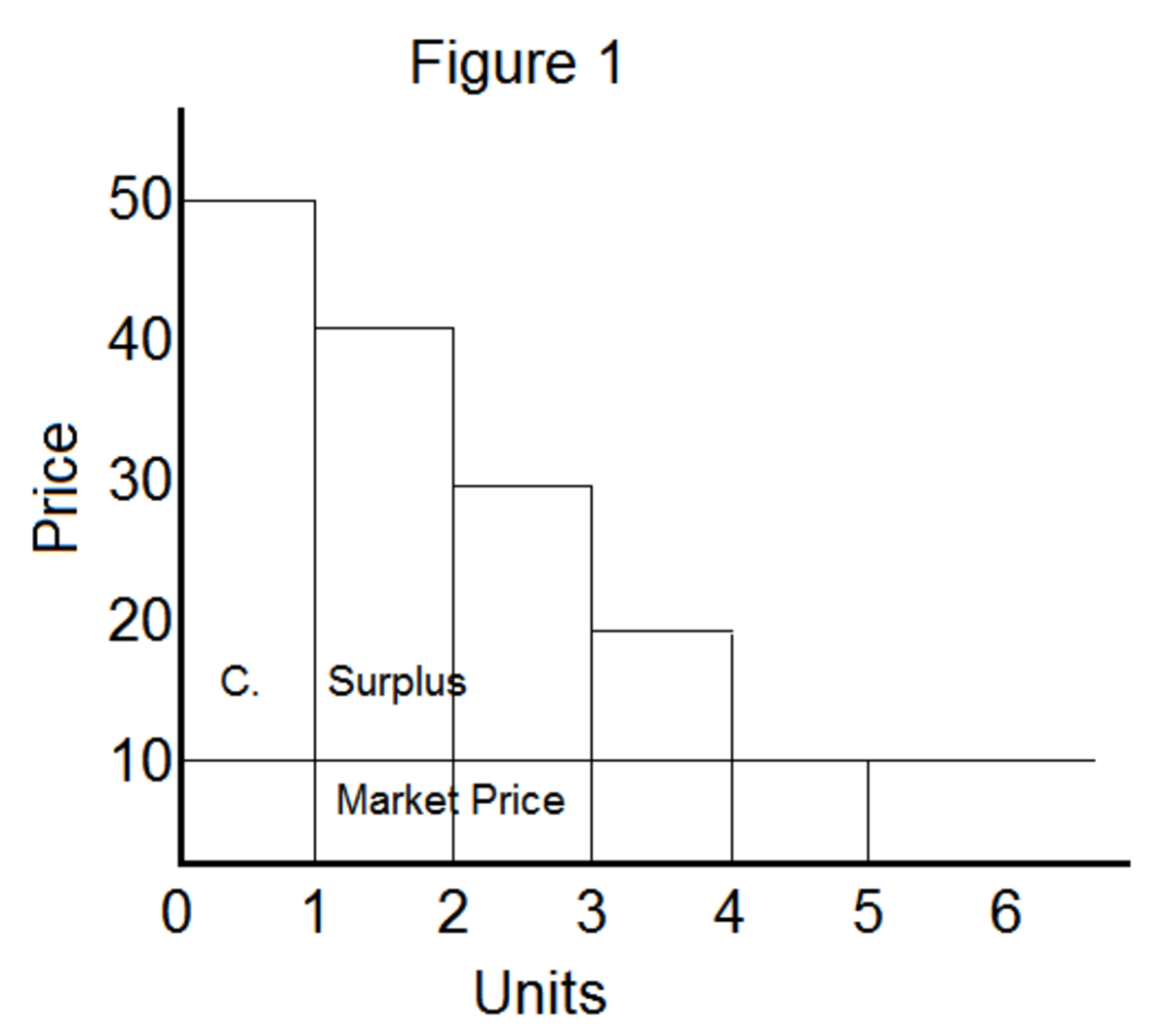 Consumer's Surplus: Meaning and Measurement