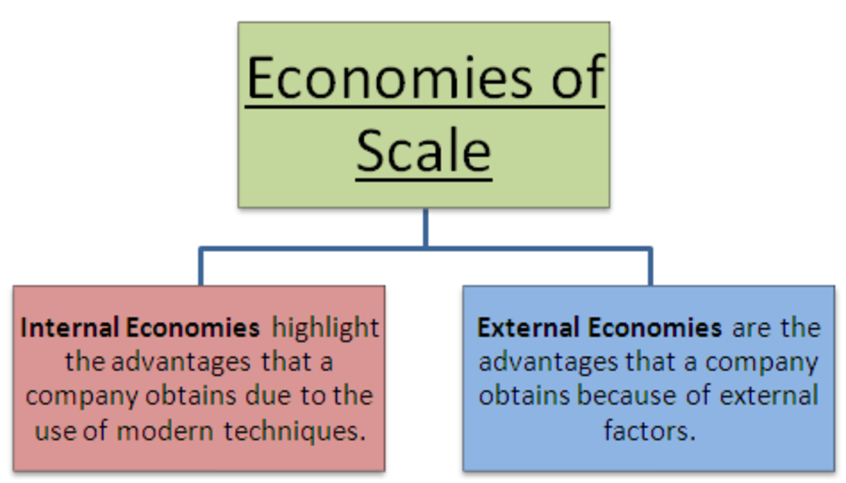 a paper on internal economies of scale in firms Economies of scale and economies of scope economies of scale are reductions in average costs attributable to production volume a distinction can be made between internal and external economies of scales internal economies of scale occur when a firm reduces costs by.