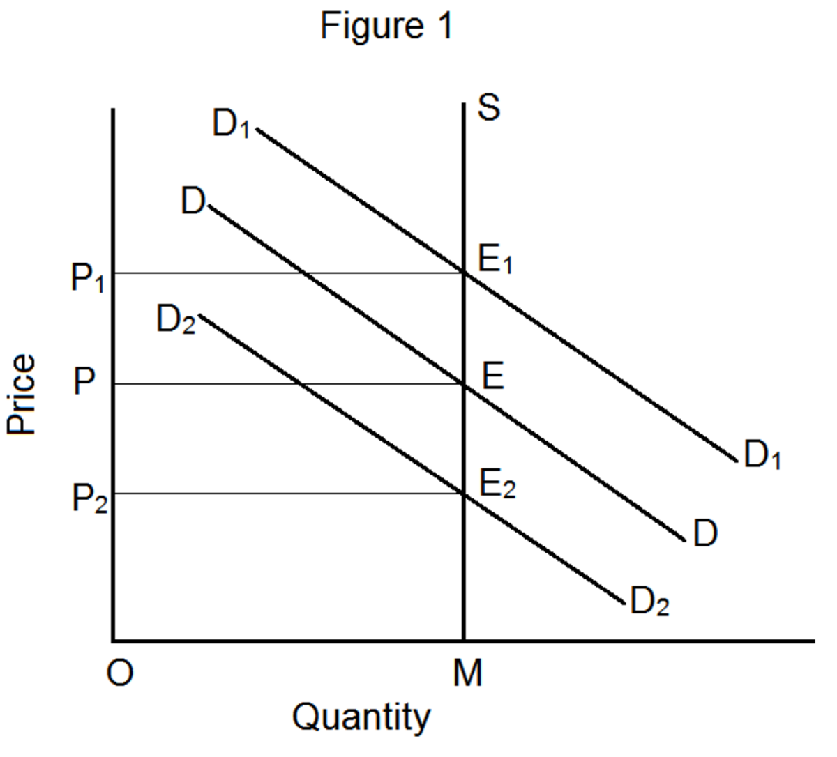 Equilibrium Price Determination in the Market Period and Short Period Under Perfect Competition