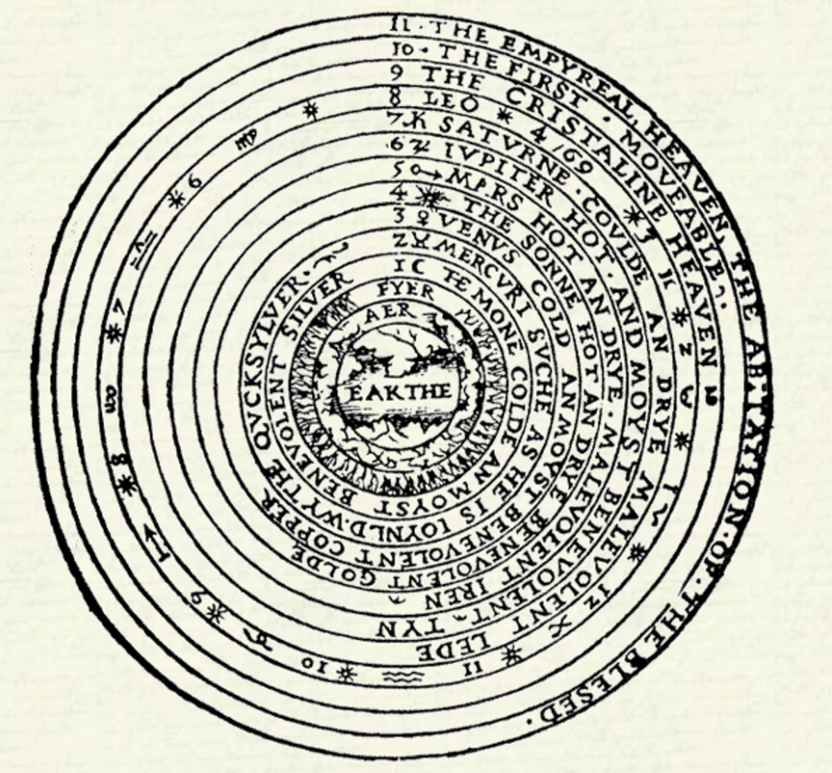 Andrew Borde's 1542 Diagram Depicting the Universe