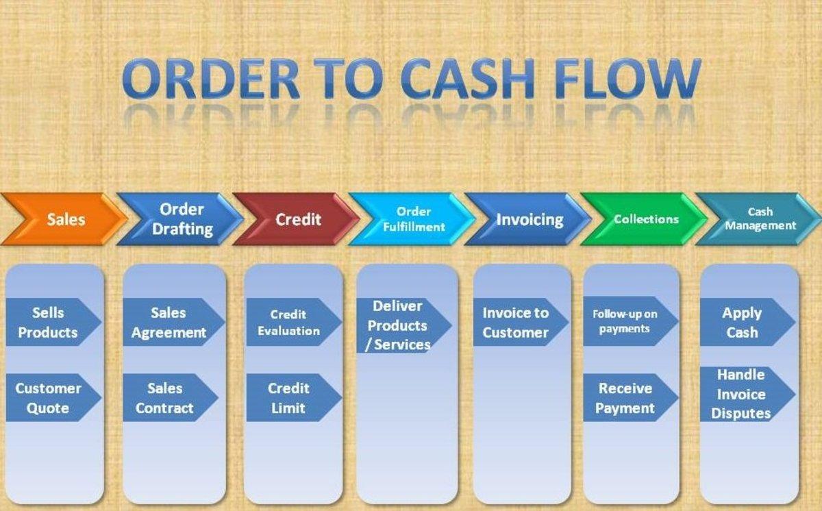 Cash Flow Process Flowchart
