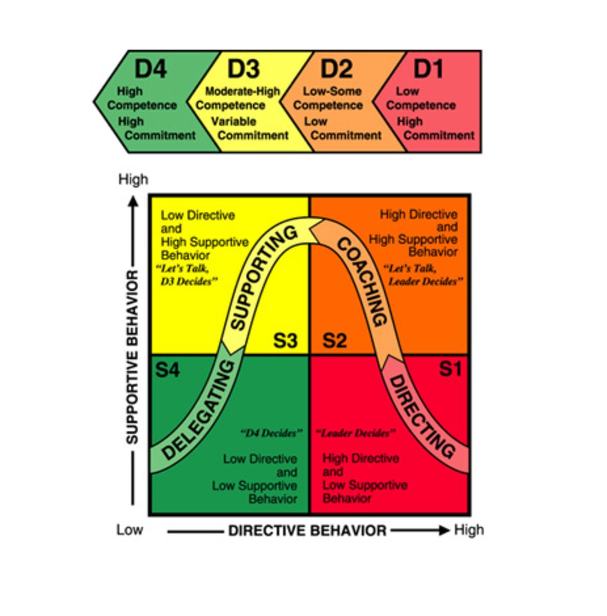History of contingency theories of leadership