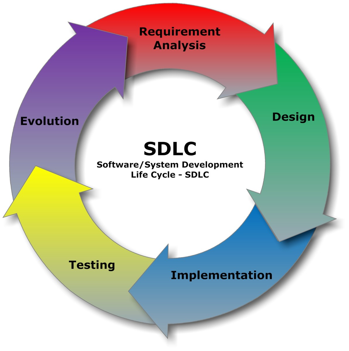 Asap methodology sap implementation phases toughnickel software development life cycle malvernweather Choice Image