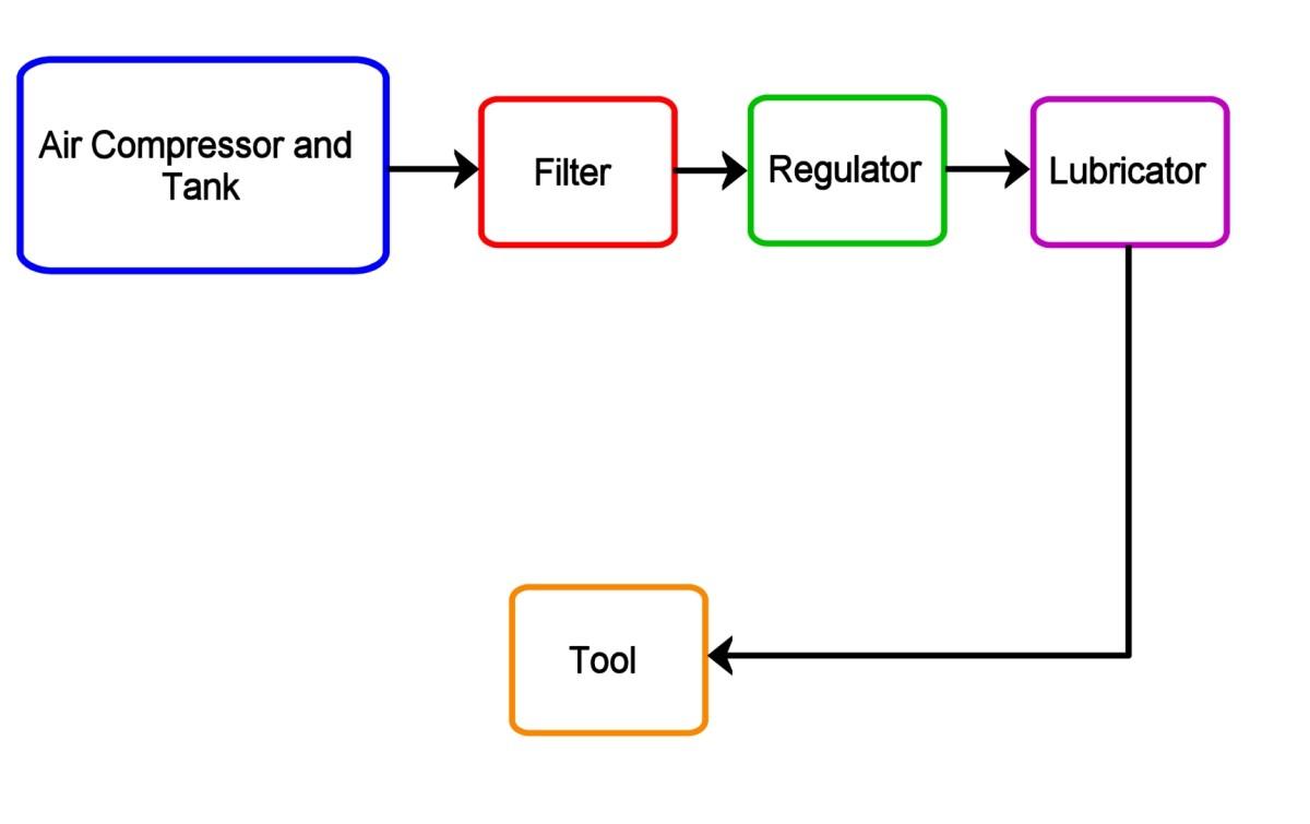 Air compressor system diagram.
