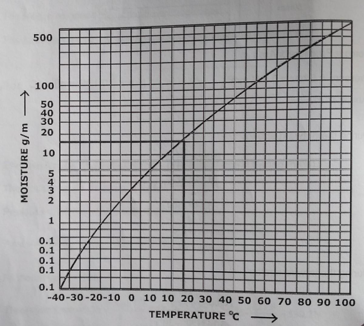 Dew point curve.