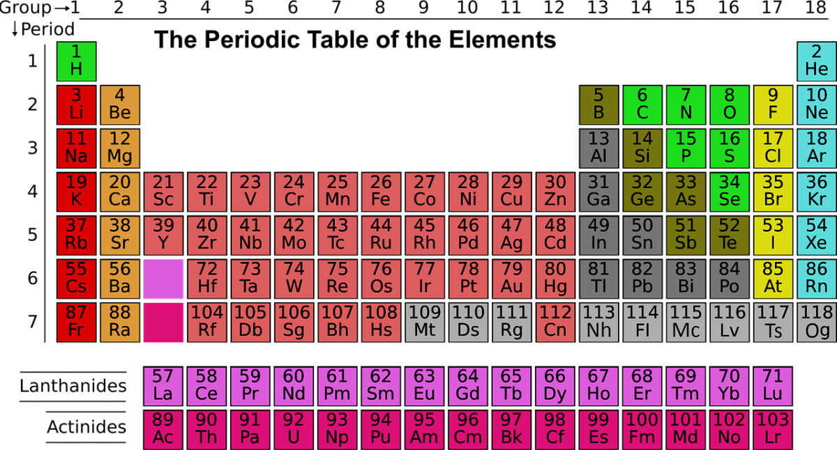 a basic version of the periodic table with the updated symbols for elements 113 to 118