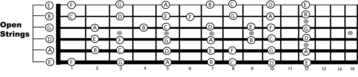 Guitar Neck Theory Understanding How The Notes on the Neck Work