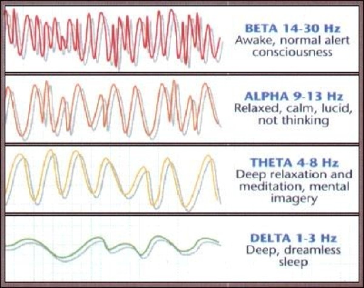 What are Theta Waves? Frequency list of Theta waves to enhance Creativity and Healing