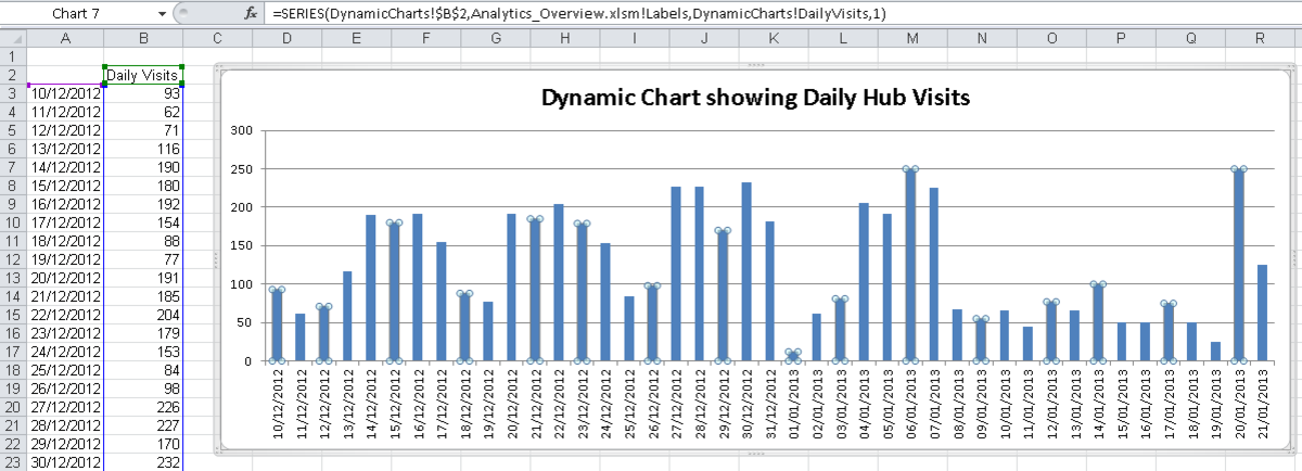 An example of a Dynamic Chart created using a named range in Excel 2007 or Excel 2010.
