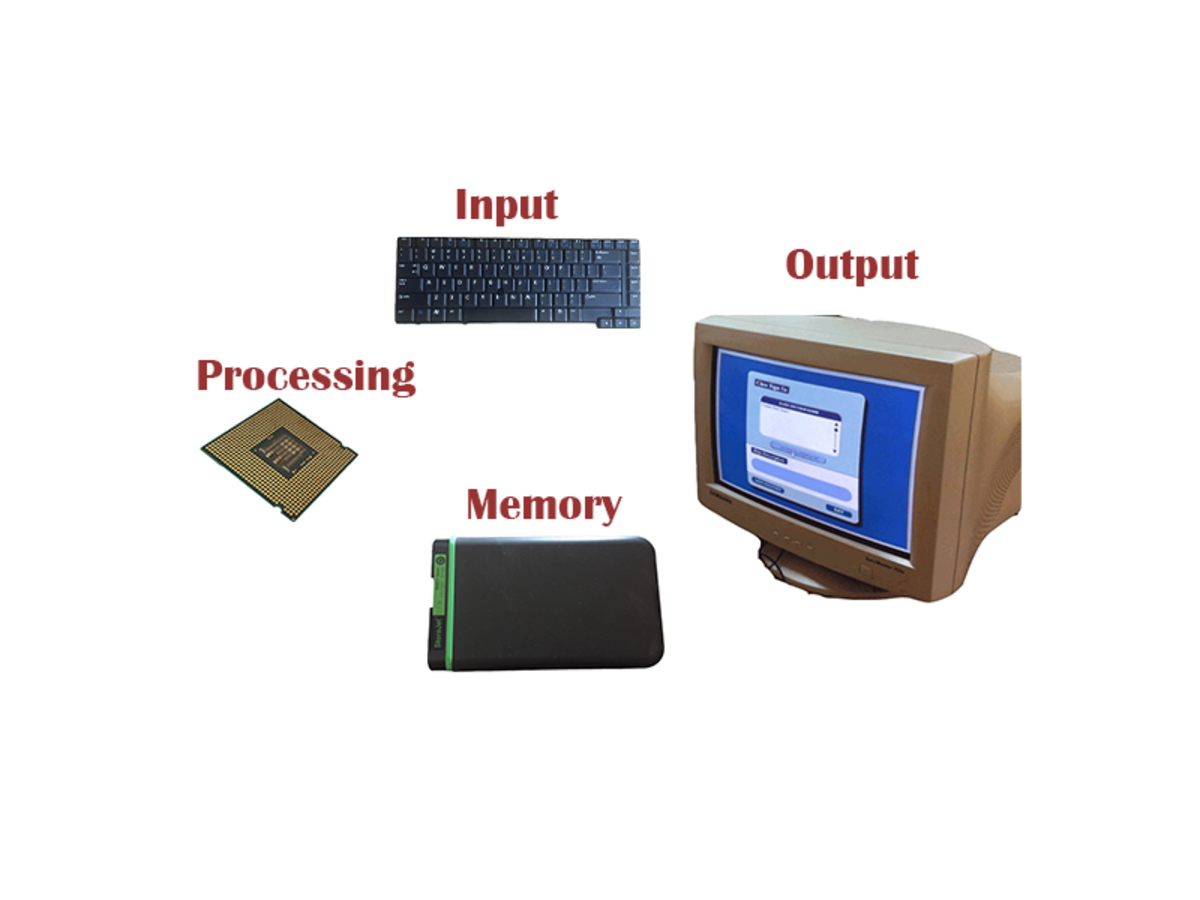 An illustration of the four functions of a computer