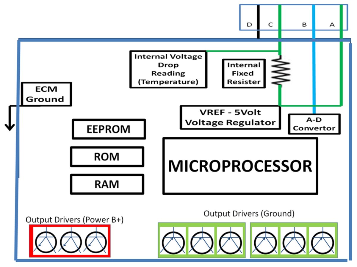 DIY Auto Service: ECM PCM Automotive Computer System Operation