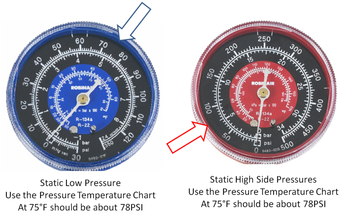 Static Pressure means the system is not running. Compare this pressure with the ambient temperature to gauge the amount of refrigerant in the system. Less than the chart indicate low refrigerant charge and higher may indicated an overcharge.