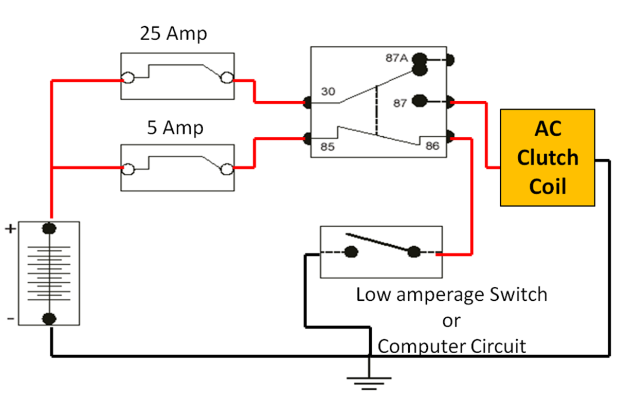The Relay controls the power to the AC Clutch Coil. The switch or computer controls the Relay.