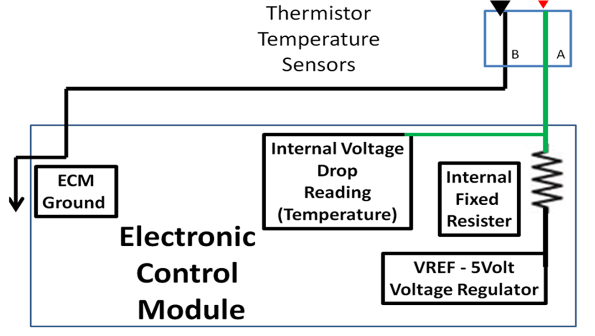 the temperature sensors are sent 5 volts and ground through a second wire
