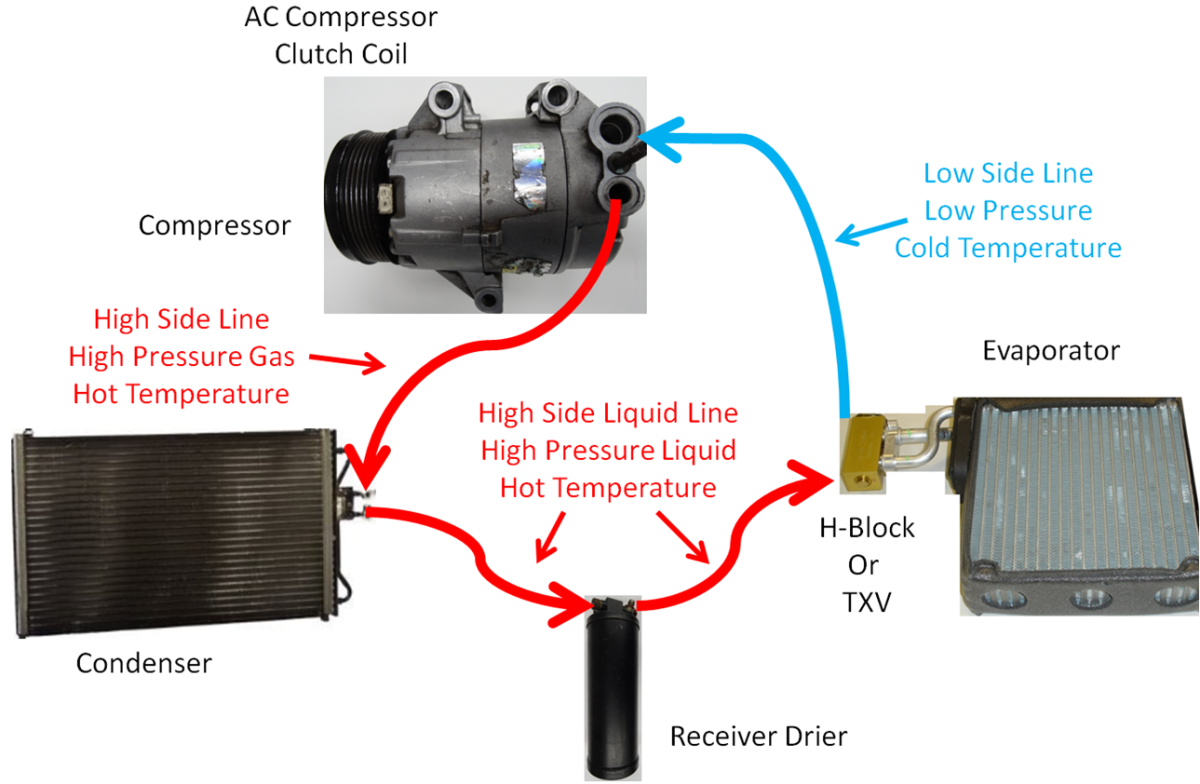 The AC system loop with an H-Block or TXV. Notice the Receiver Drier on the Liquid Line.