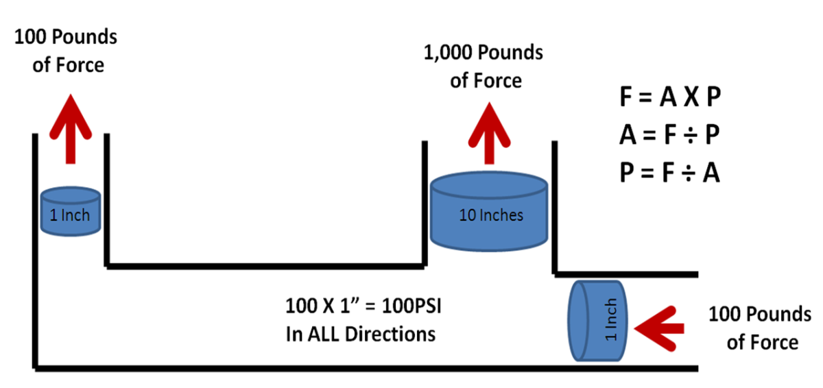 The force created is equal to the Hydraulic pressure pushing on the square inches of the piston. F=AxP
