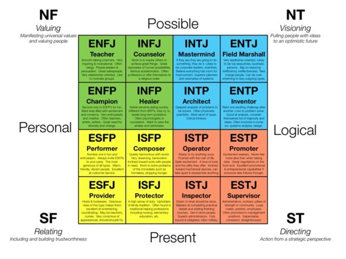 This graphic shows the 16 different type designations in the MBTI. The letters indicate the subject's preferences in each of four categories.