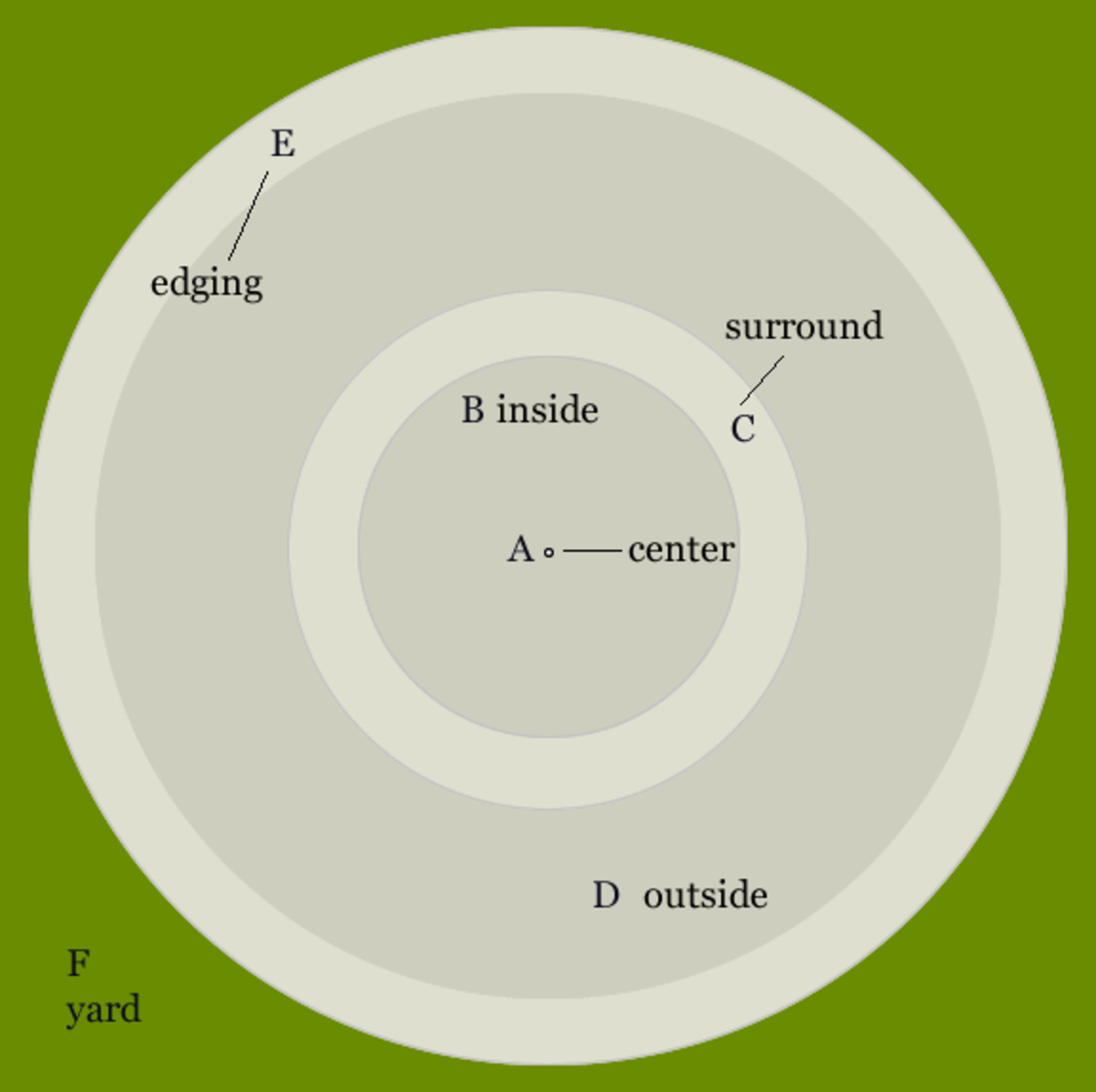 Sections (A-E) to measure for circular surround.