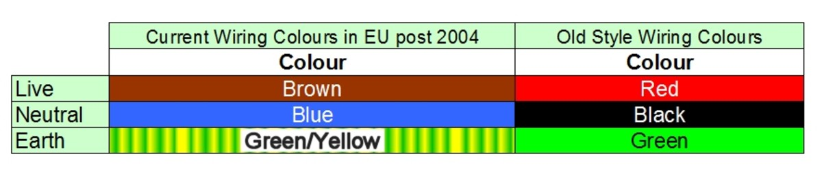 EU wiring colours and old style UK colours