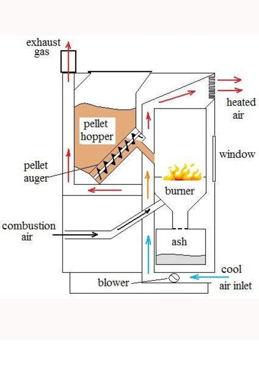 Before You Buy A Wood Stove Or Pellet Stove Dengarden