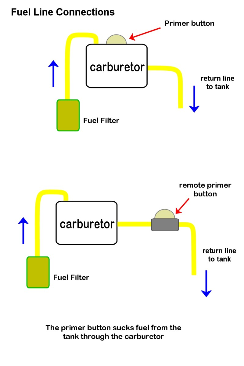 Trimmers either have a primer button mounted on the carburetor or a remote primer.