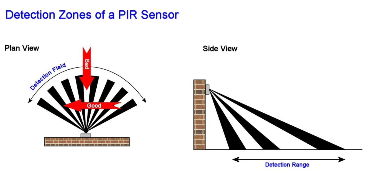 A PIR is most sensitive to intruders walking perpendicular to the zones. If the sensor is angled incorrectly, an intruder could crouch close to a wall and not be detected.