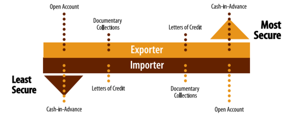 How to Pay Chinese Supplier by a Letter of Credit to Protect Against Bad Suppliers