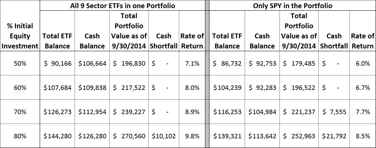 Using Robert Lichello's Automatic Investment Management (AIM) System in a Multi-ETF Portfolio