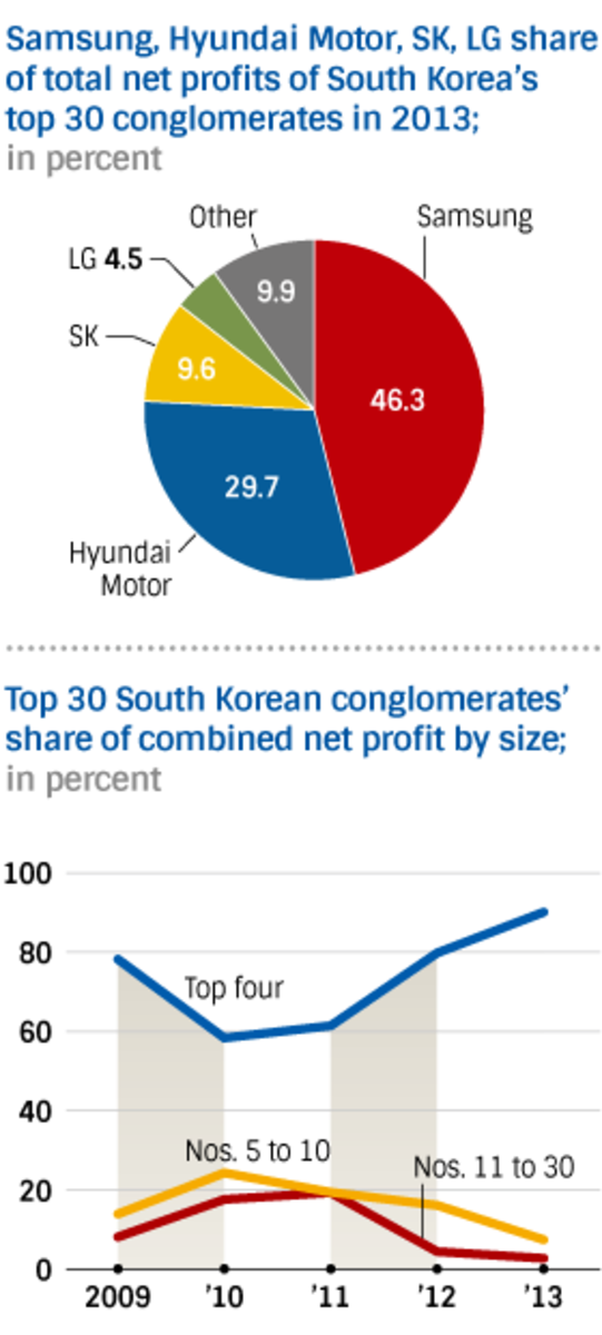 Infographics about the Hyundai Motor Group.