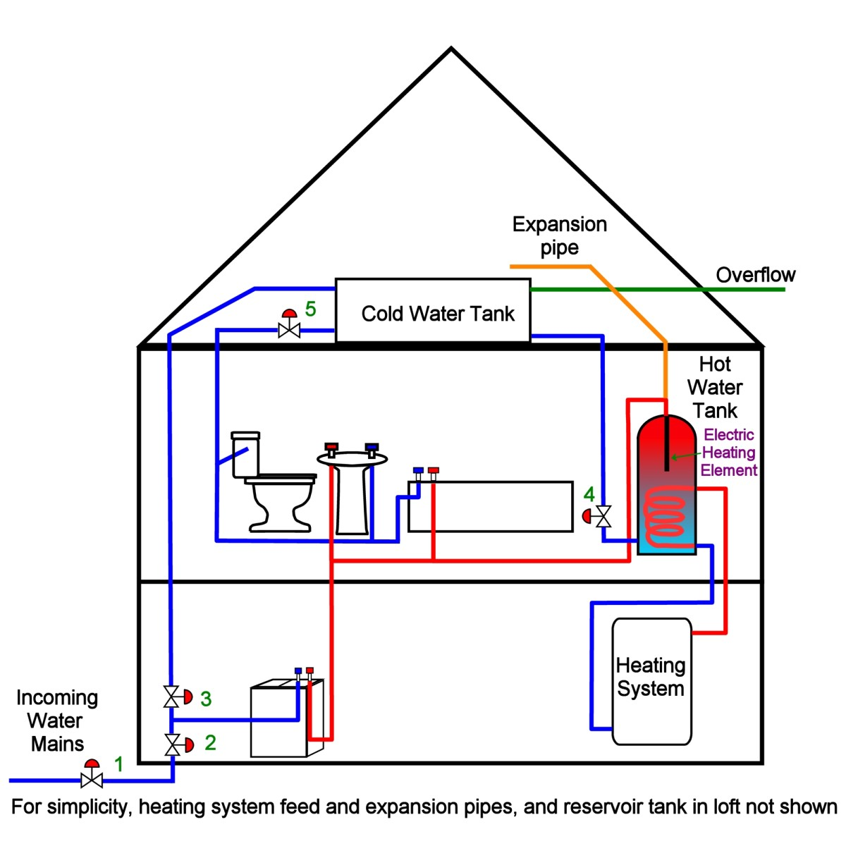 Schematic of basic plumbing system in the home