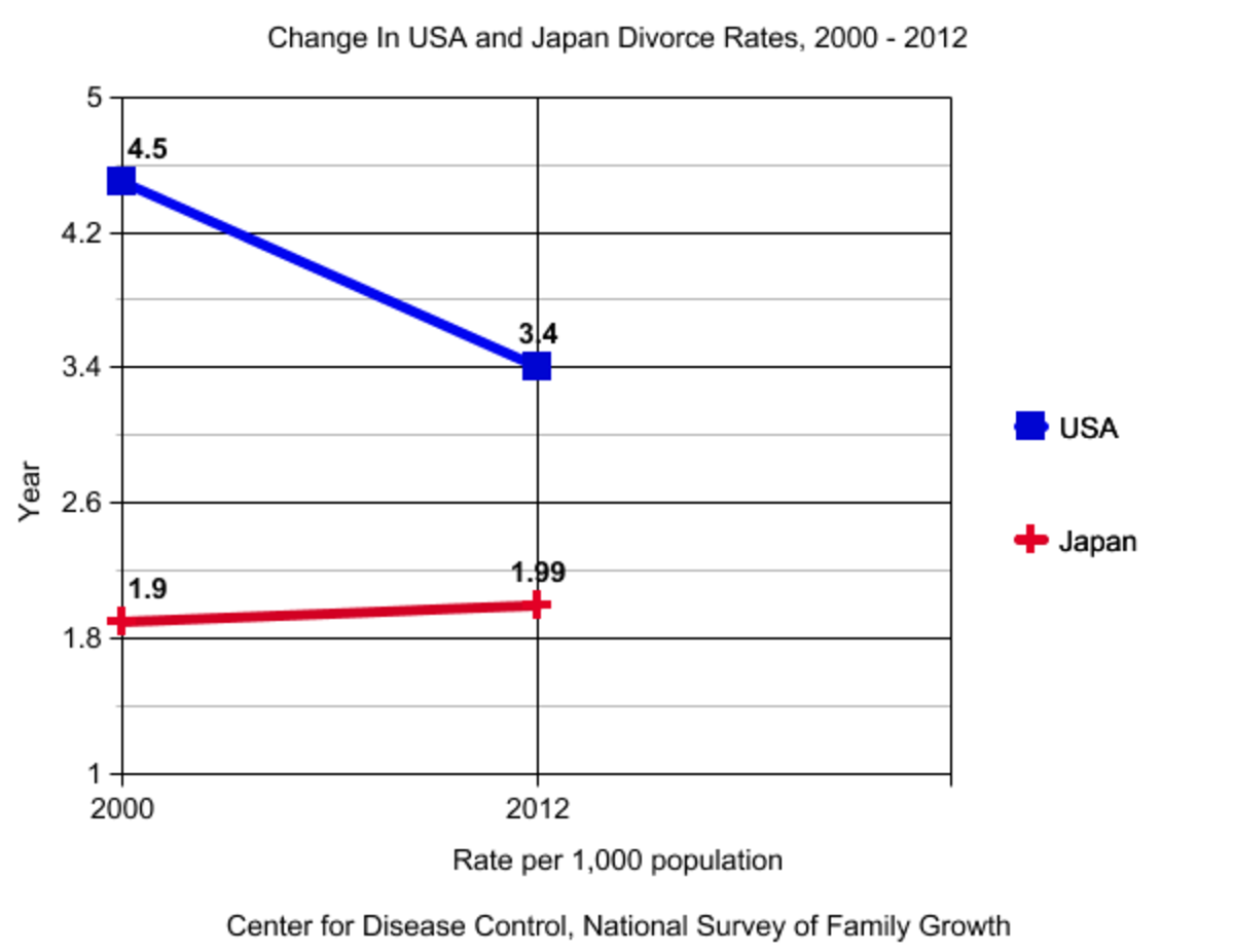 major causes of divorce japan gaining on usa and canada 2005 2020