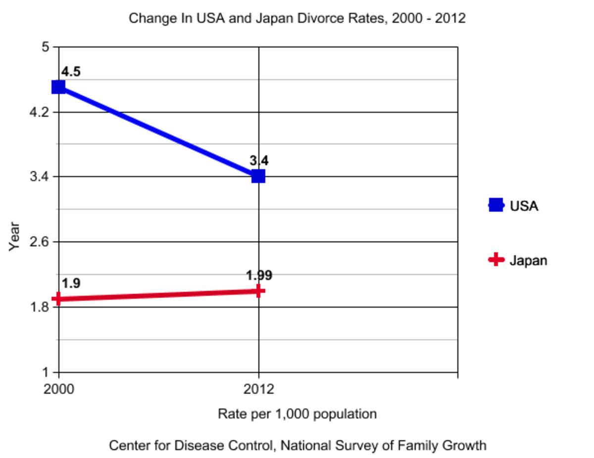 Status of Divorce Rates of America vs. Japan 2000 - 2012