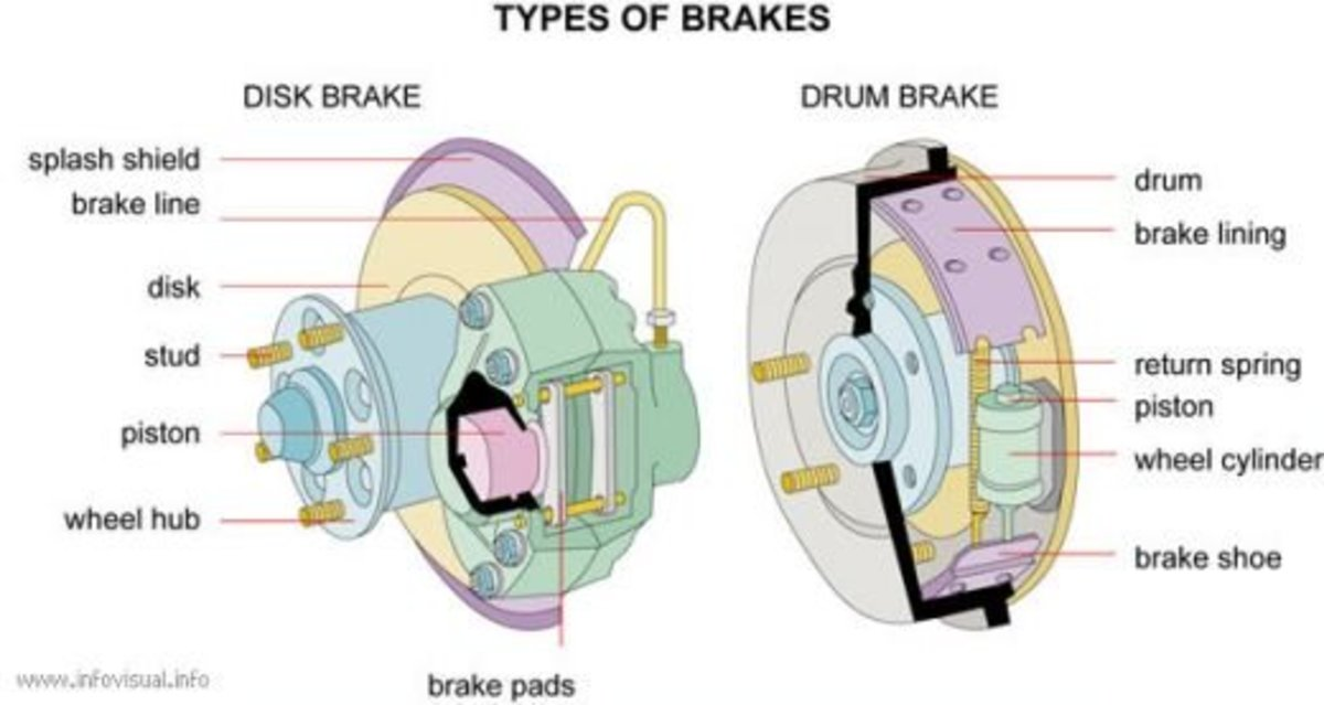 drum brake: mechanism that slows and stops a car by fiction, by