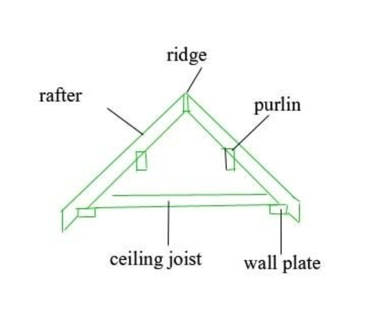 How To Build A Canopy Or Porch Roof Dengarden