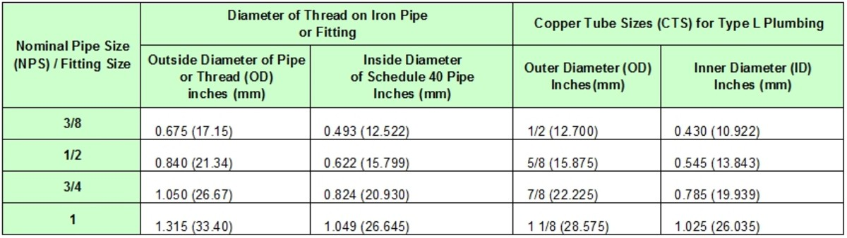 NPT thread and nominal pipe sizes