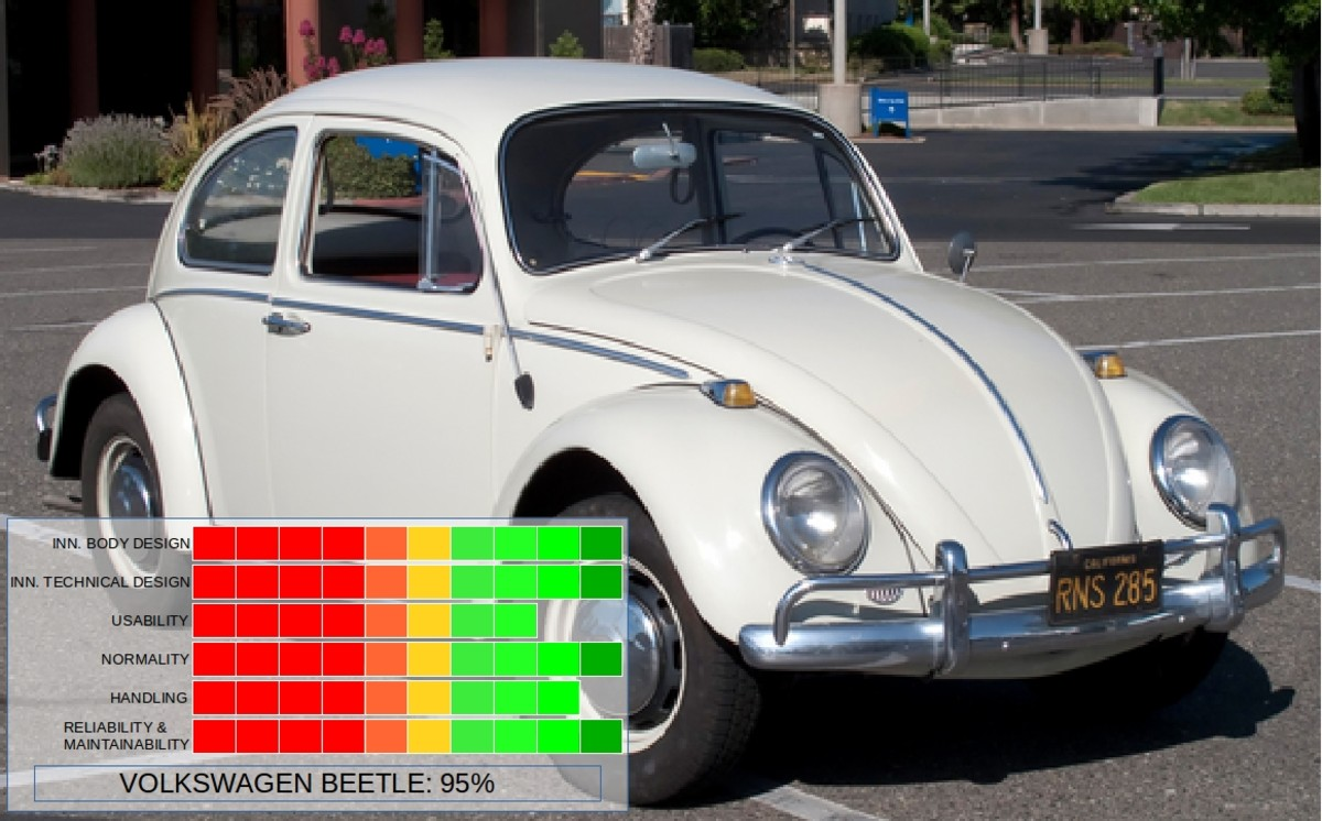 The Volkswagen Beetle sets the standard with an overall score of 95%