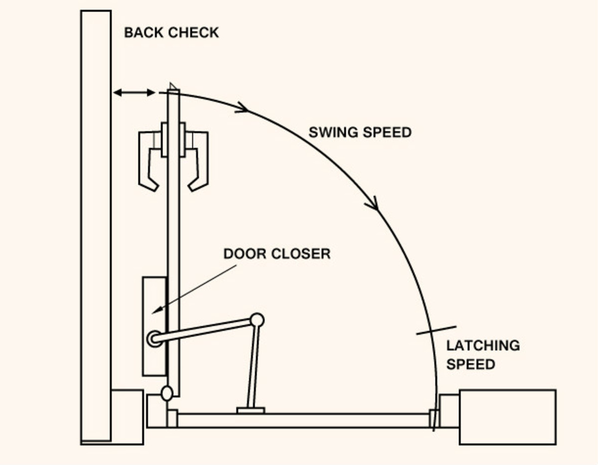 Commercial Door Closer Parts Diagram bull Wiring Diagram For Free