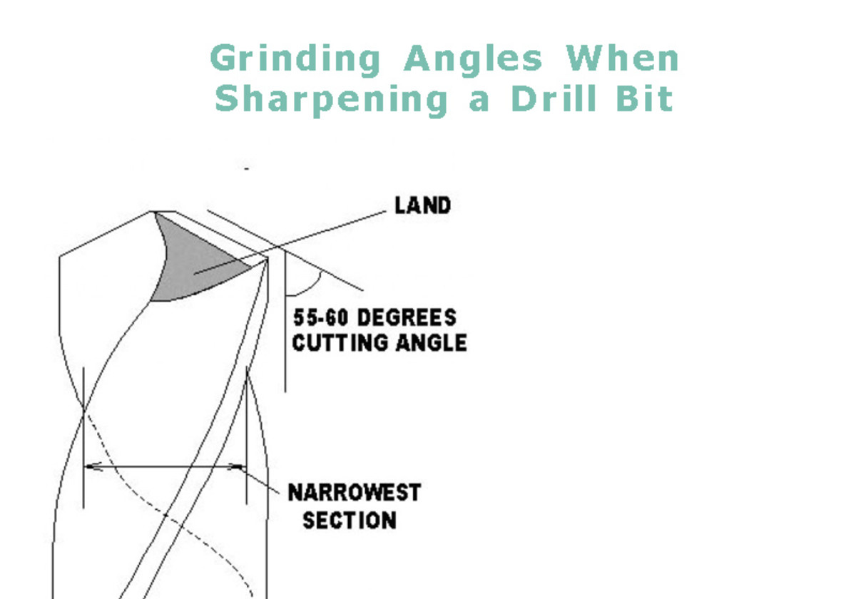 Cutting Angle and Lands