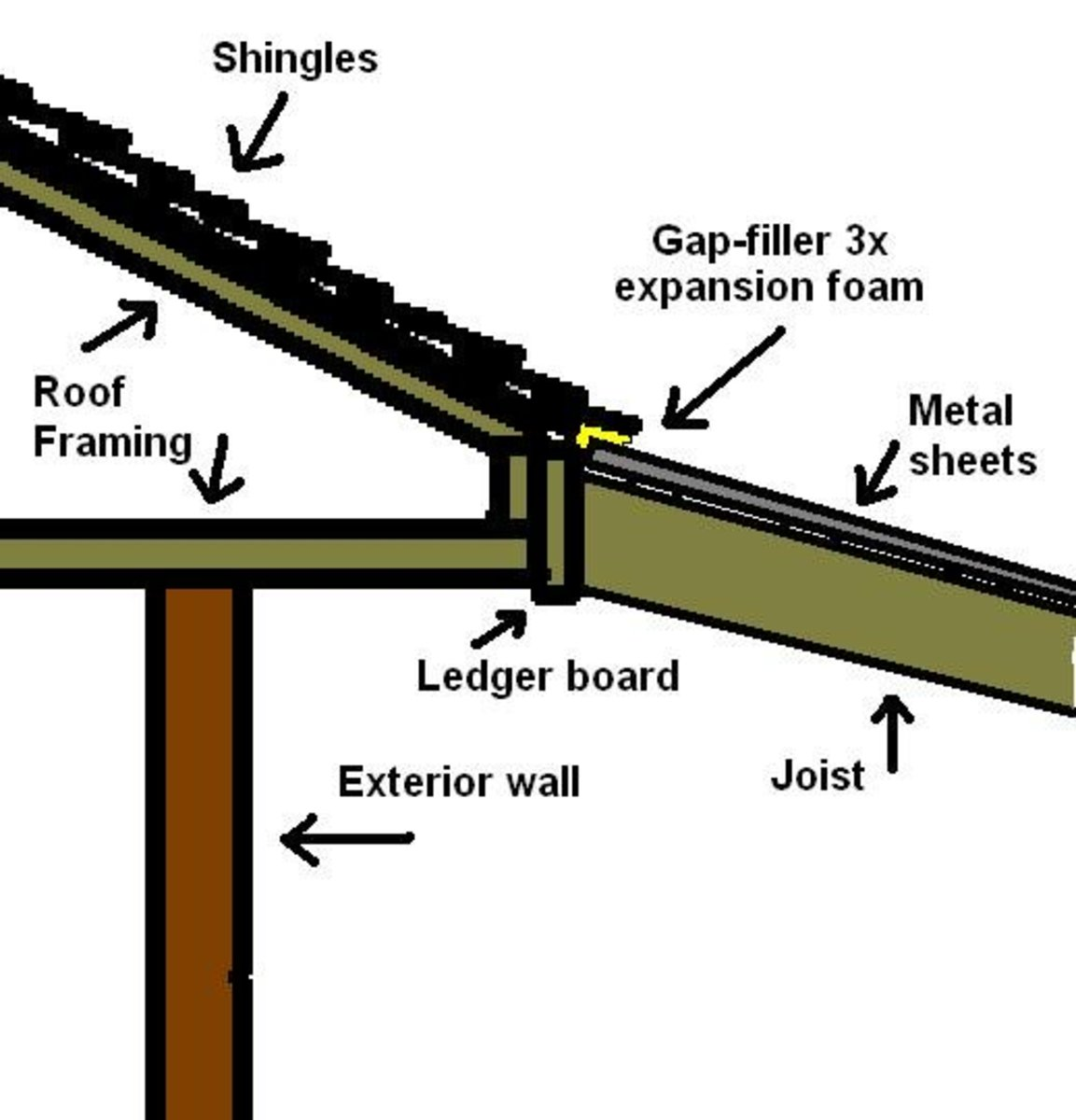 More Detail About Joining The Patio Cover To The Existing Roof.
