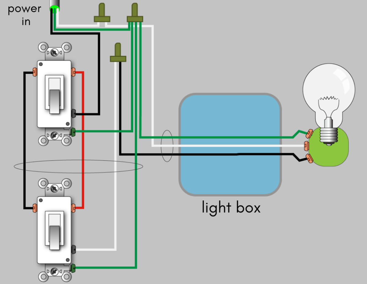 3-way wiring: power-in enters switch #1 along with a cable