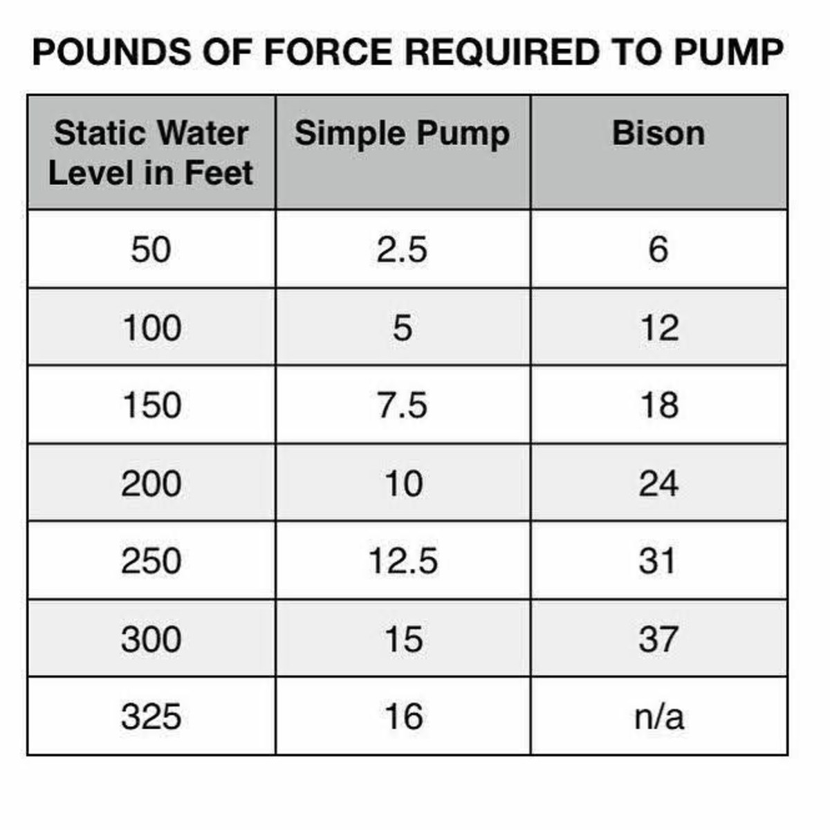 The figures on the far right refer to the specs for a heavy-duty Bison brand pump (with which I have no experience). Averages figured for other brands are given in the center column.